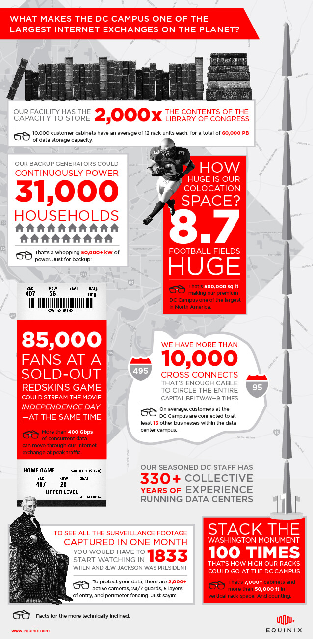 Facts and figures about Equinix's new Washington, D.C. data center DC11.
