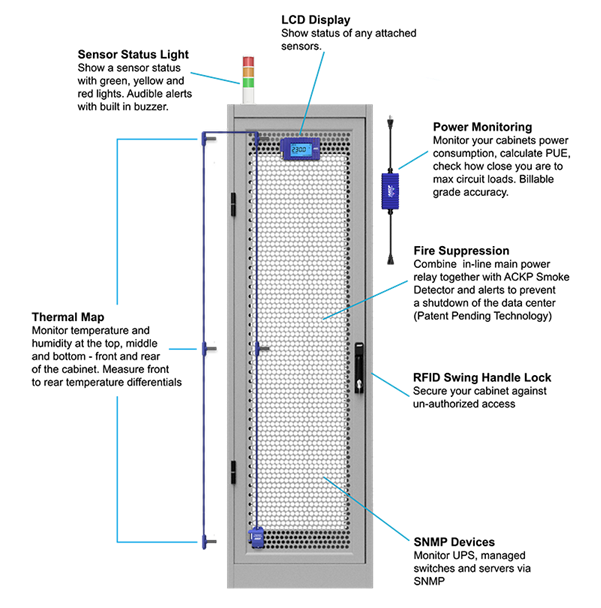 AKCP smartRack solution to make computer rack a part of IoT world