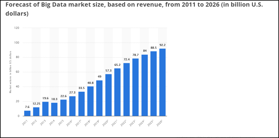 Big data market size