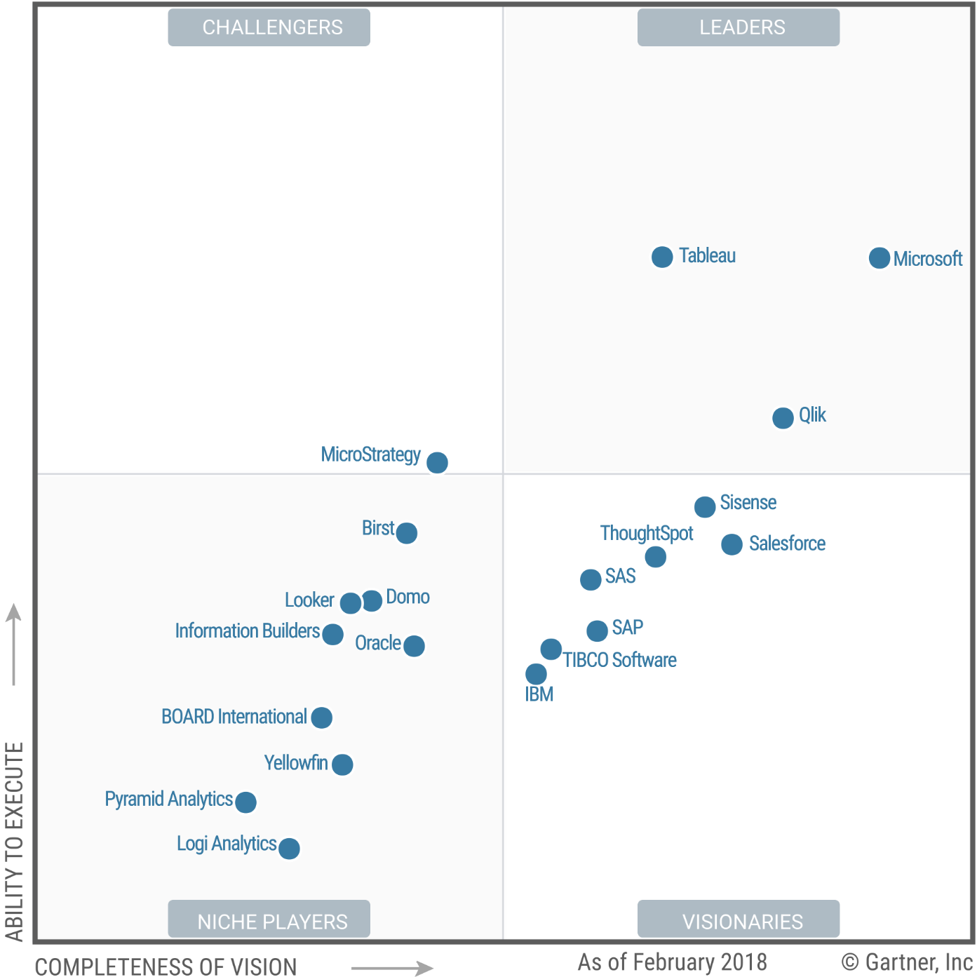 Top 10 Modern Analytics and Business Intelligence platforms 2018(1): Microsoft vs Tableau vs Qlik vs IBM vs Oracle