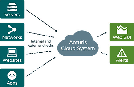 Anturis Infrastructure Monitoring Software review