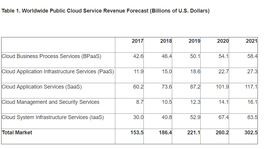 Worldwide public cloud market to hit $186.4 billion, with hyperscale cloud providers dominating it: Gartner