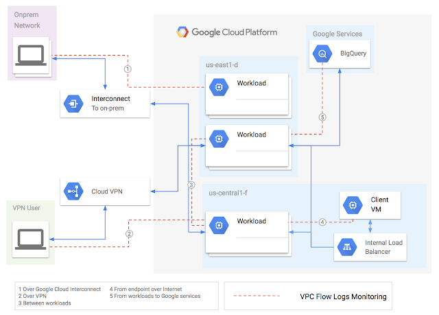 Google unveils VPC Flow Logs for real-time visibility into network operations