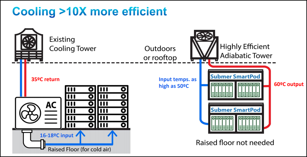 immersion cooling efficiency