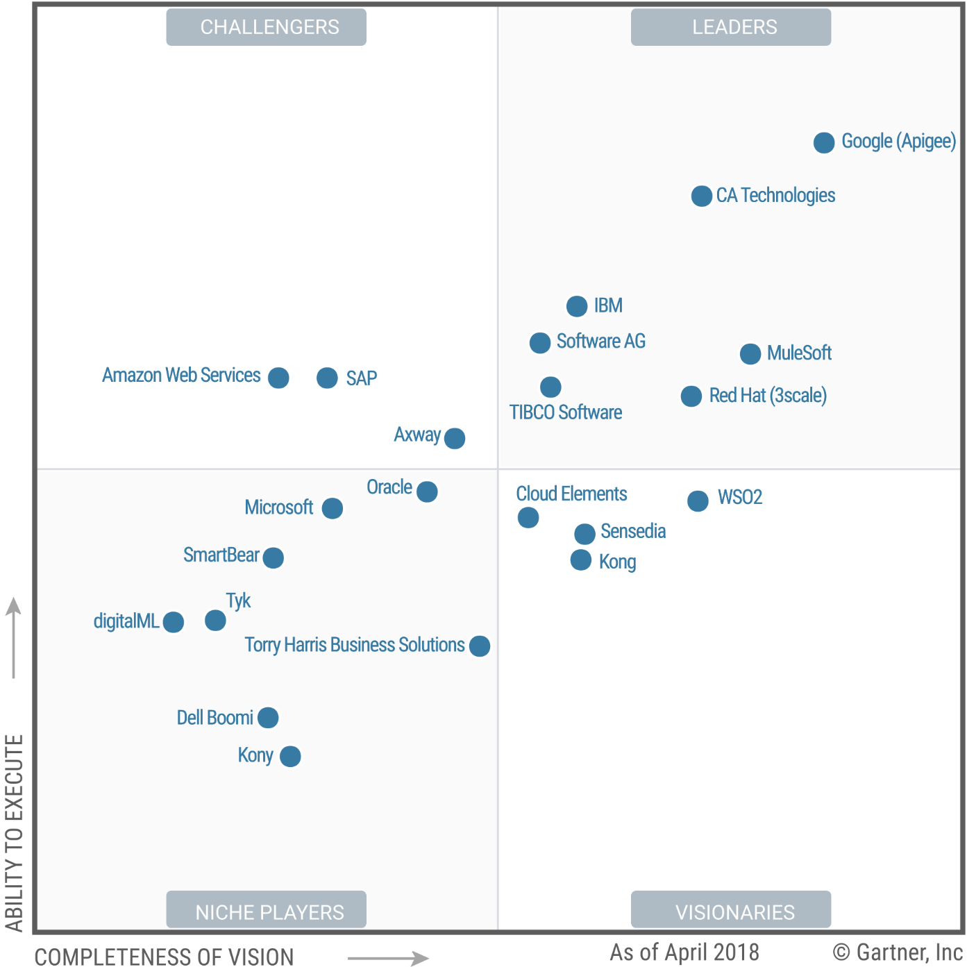 Top companies that featured in Leaders Quadrant for Full
