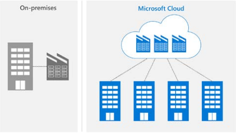 Microsoft Cloud is up to 93% more energy efficient than traditional on-premise datacenters: Report