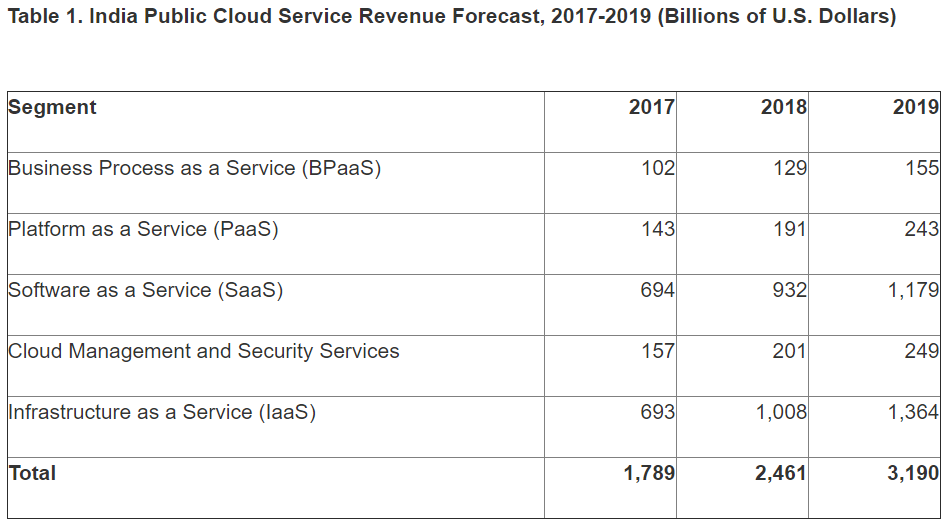 public cloud services revenue in India
