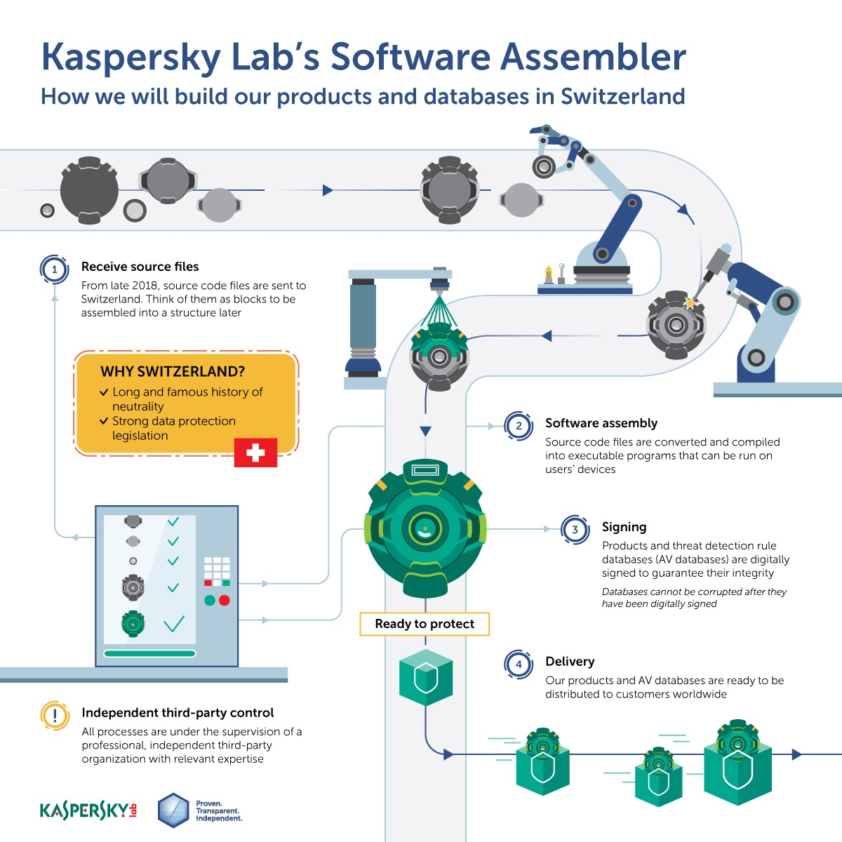 Kaspersky Lab moving core infrastructure from Russia to Switzerland; opening first Transparency Center