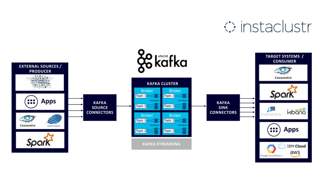 Instaclustr Announces Apache Kafka Managed Service