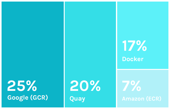 2018 Docker Usage Report