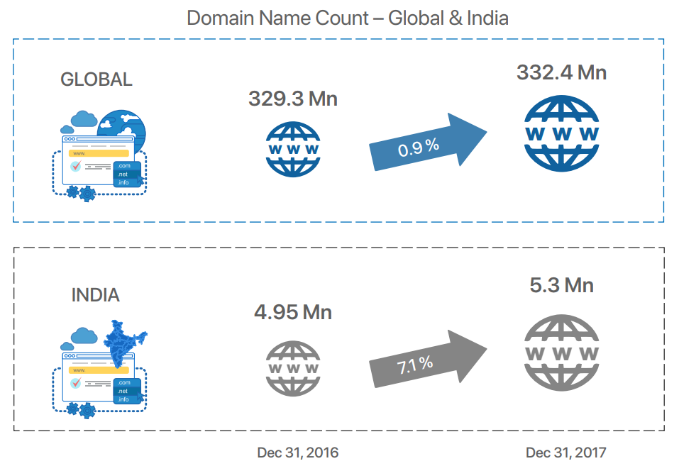 domain name registrations in India