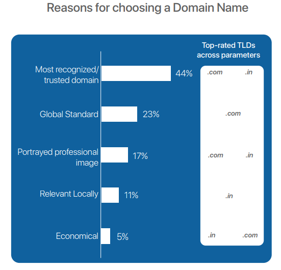 domain name purchasing reasons