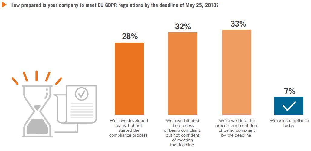 GDPR compliance prepared