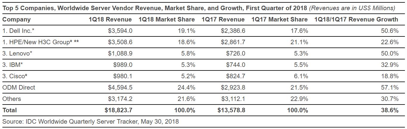 Global server market witnesses highest ever first quarter revenue growth: IDC report