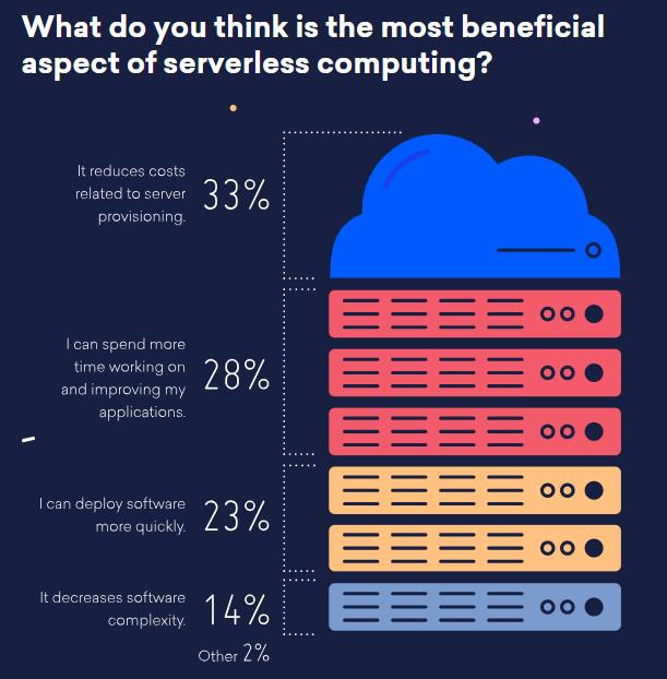 benefits of serverless computing