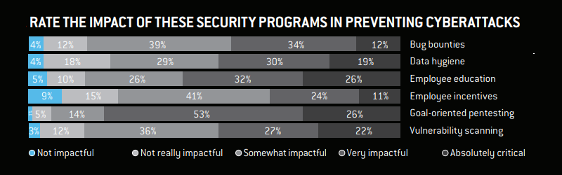 Think like a hacker to protect your organization from security breaches – Key takeaways from Nuix Black Market Report 2018