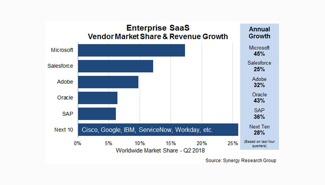 Enterprise SaaS market