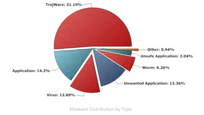 Malware distribution by type