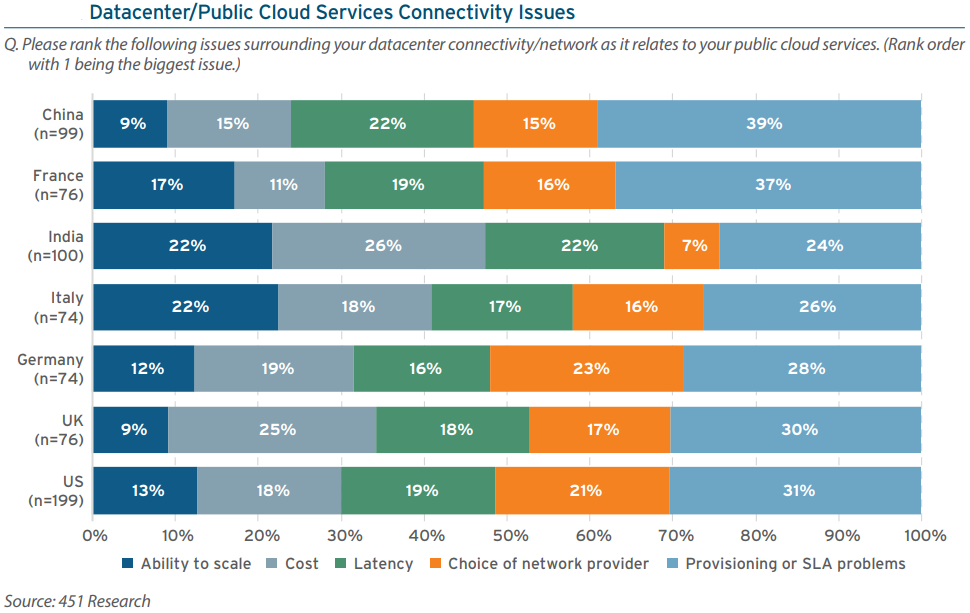 Interconnection and managed services necessary for datacenter providers to stay alive in cloud era: 451 research