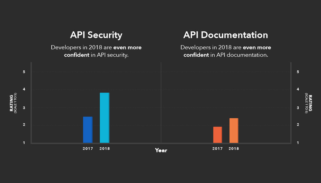 Postman 2018 State of the API Survey: Containers and Serverless