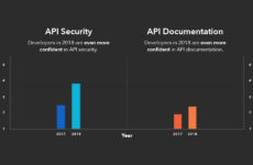 State of the API Survey