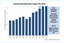 Spending on hyperscale