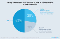 Serverless is the next evolution of a microservice architecture: New Stack Serverless Survey