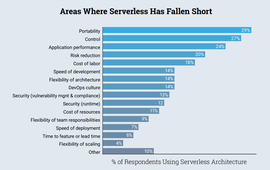 Downsides of serverless