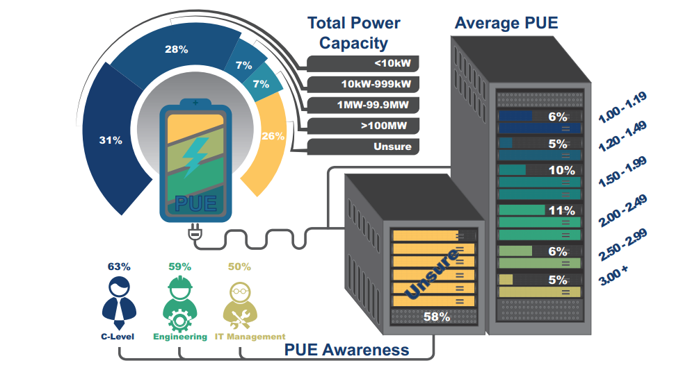 average datacenter PUE