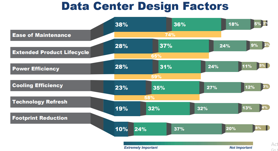 datacenter design factors