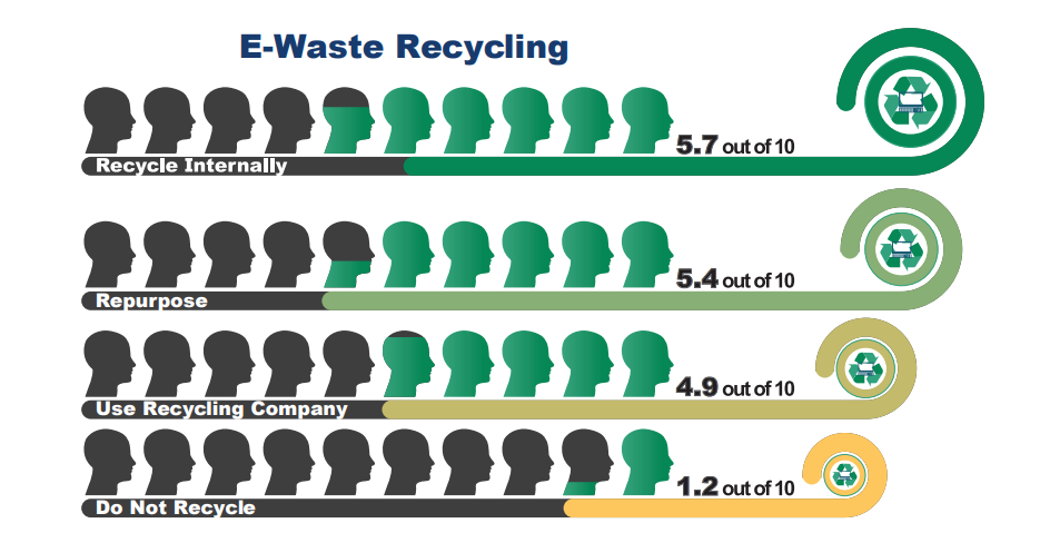 datacenter e-waste recycling