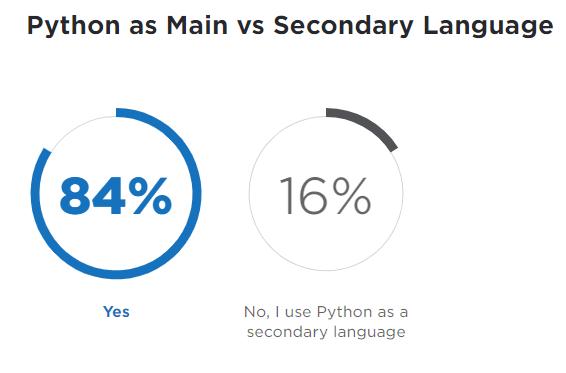 Python Developers Survey by Jetbrains