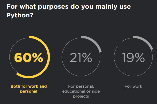 purpose of Python