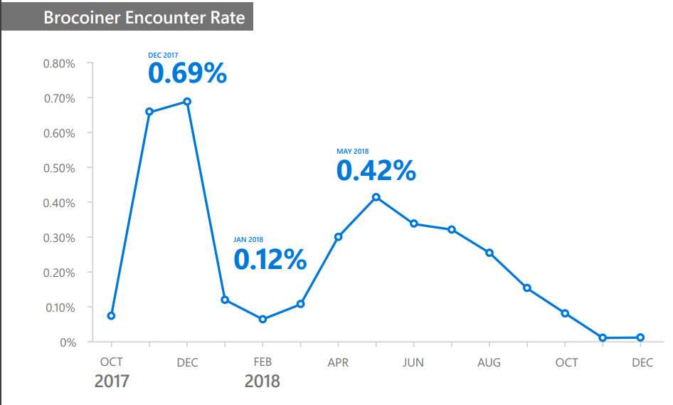 Brocoiner encounter rate