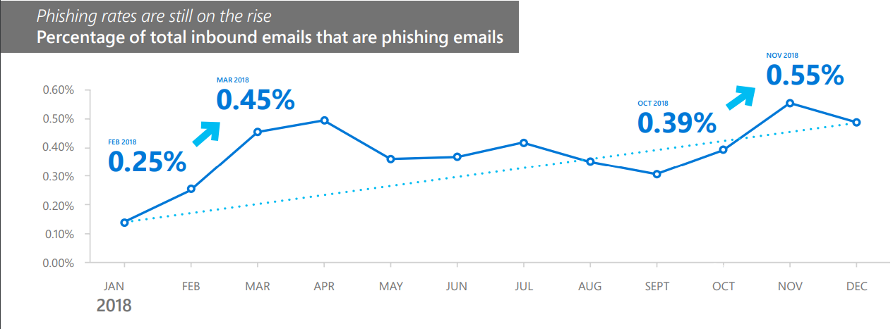 email phishing in 2018