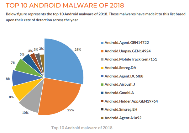 Top android malware