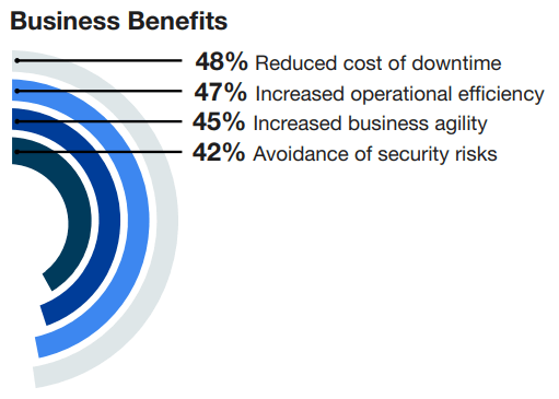 benefits of aiops