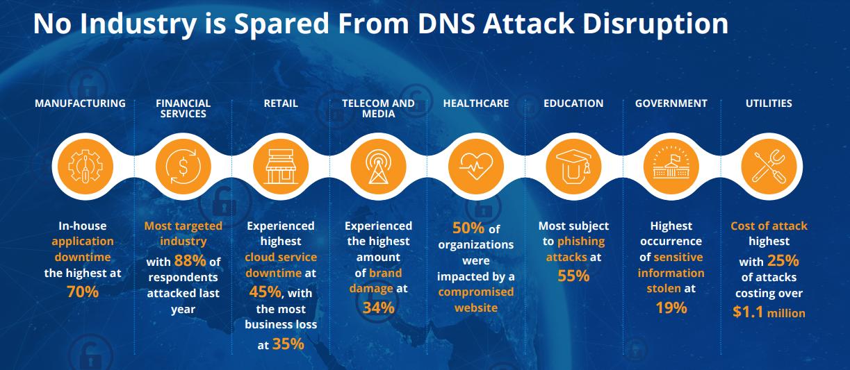 DNS attack disruption