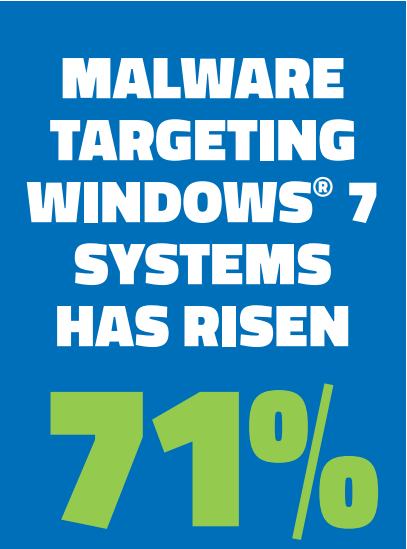 malware against Windows 7