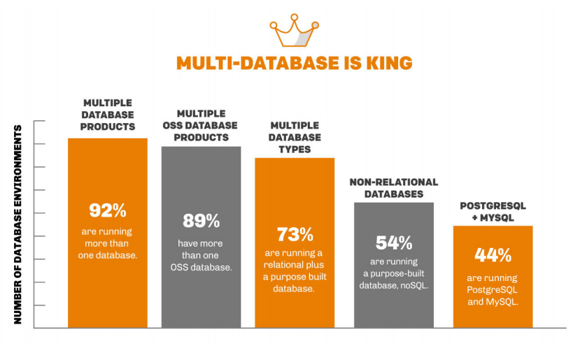 multi database is king
