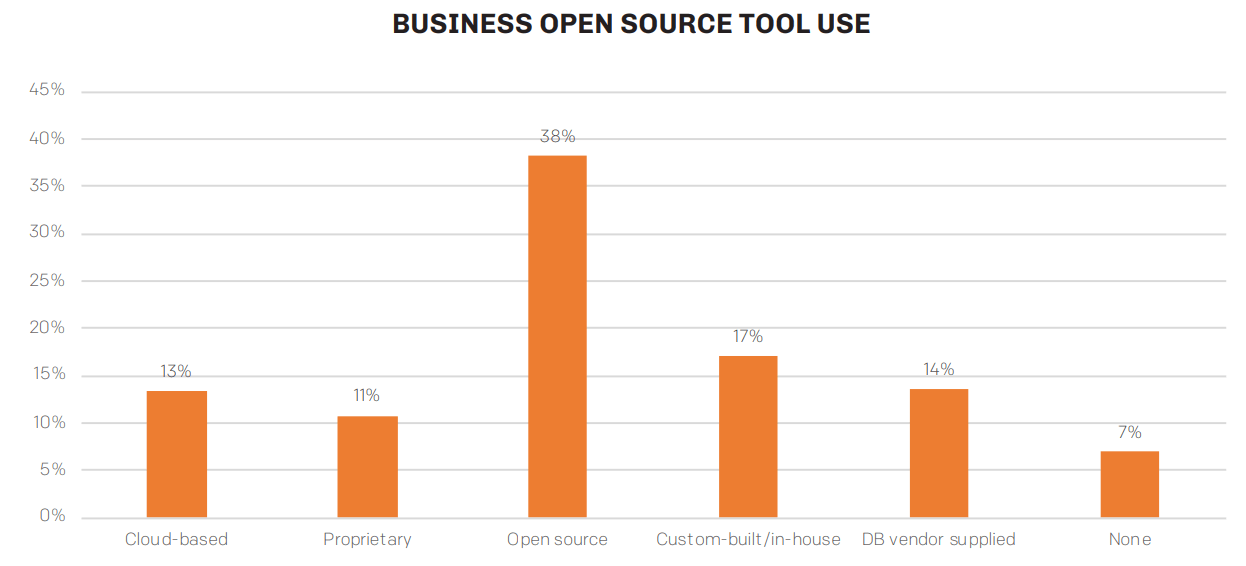 open source Data Management Software