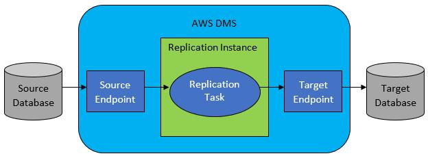 Serviço de migração de banco de dados da AWS