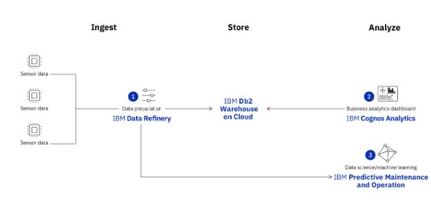IBM Db2