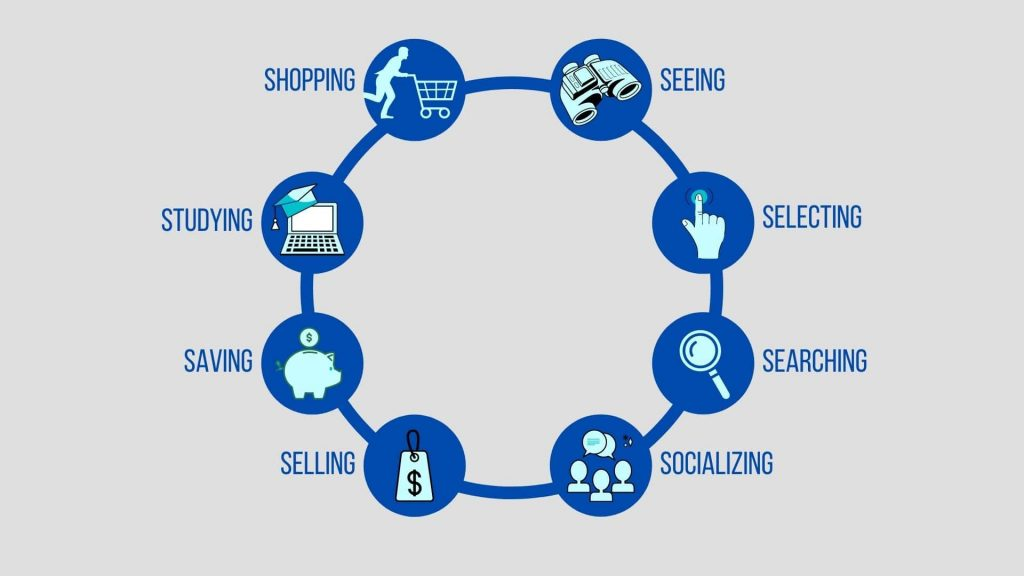 The 8 S's Of Online Activity