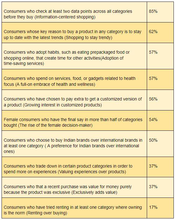Ten Emerging Behaviors of Indian Consumers