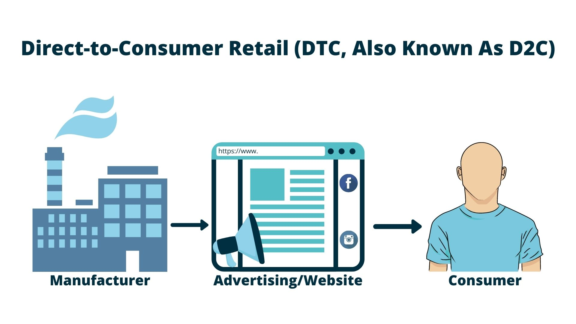 Direct To Consumer Retail(D2C Or DTC)