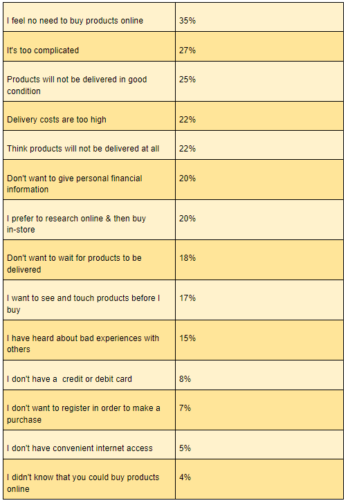 why do many Indian consumers still not prefer to buy online