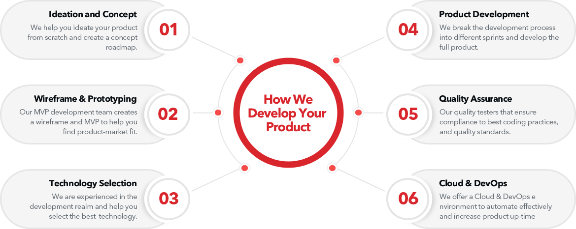 ProductDev-Process-img (1)-1