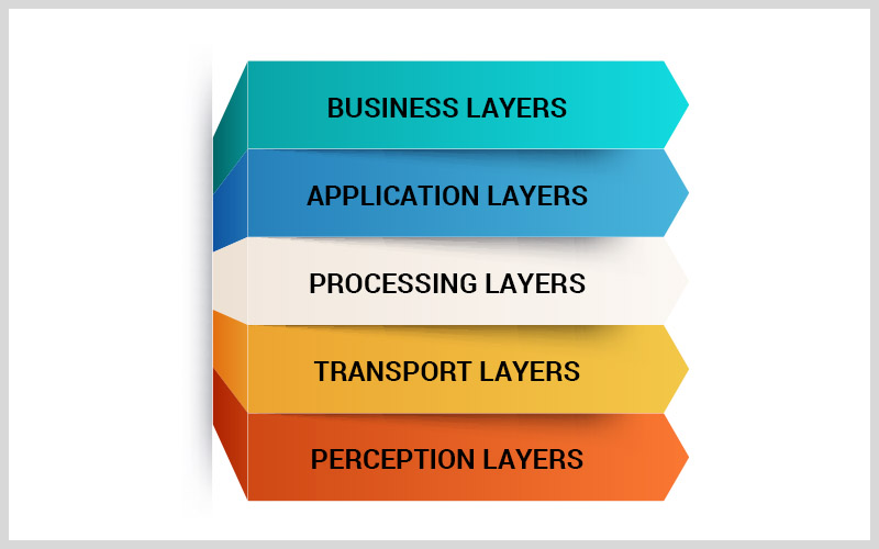 Layers Of IoT Architecture