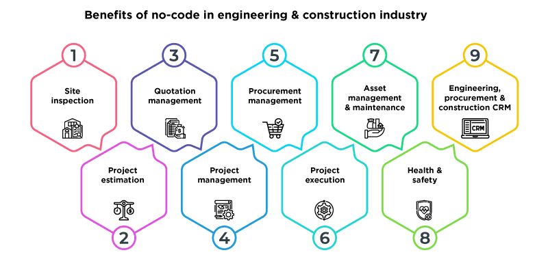 Benefits of no-code in engineering and construction